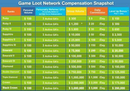 game loot network zyski